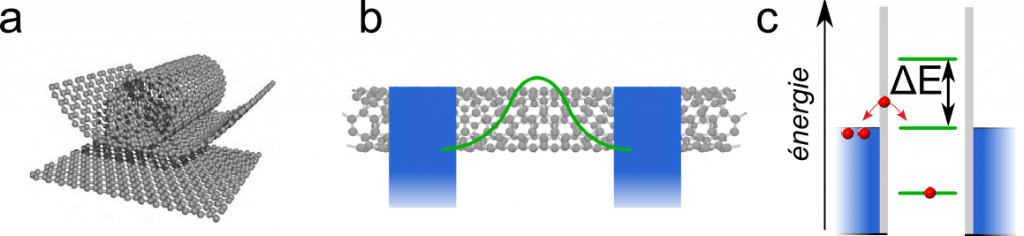 carbone rencontre feuille de calcul réponses